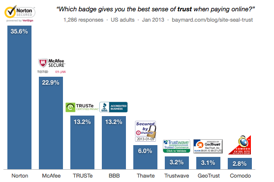 Using a Trust Seal to Increase Ecommerce conversion